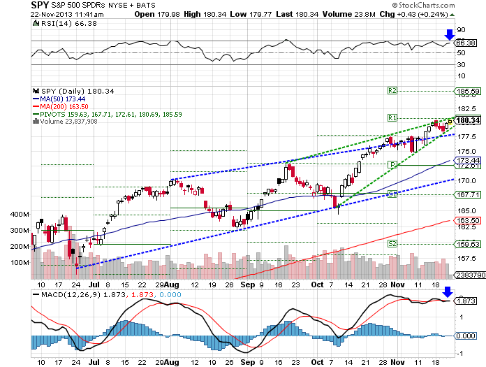 Market Review for November 22, 2013