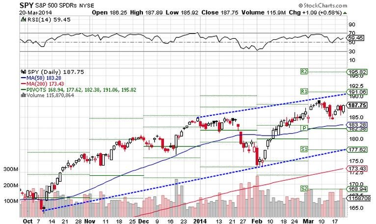 ChartAdvisor for March 21 2014