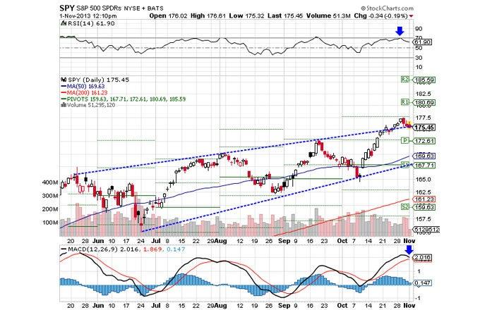 Market Summary For November 1, 2013