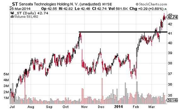 Range Breakouts: Second Chance Entries