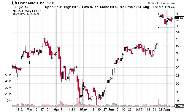 4 Consumer Goods Stocks to Watch