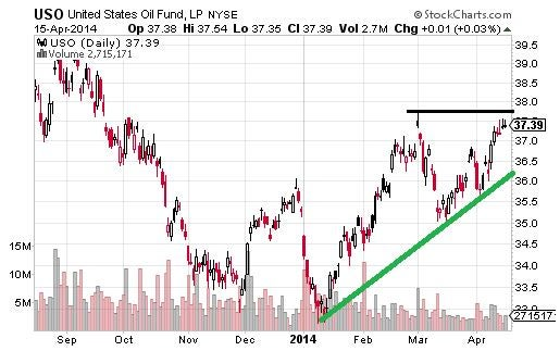 Oil and Some Oil Stocks Starting to Run