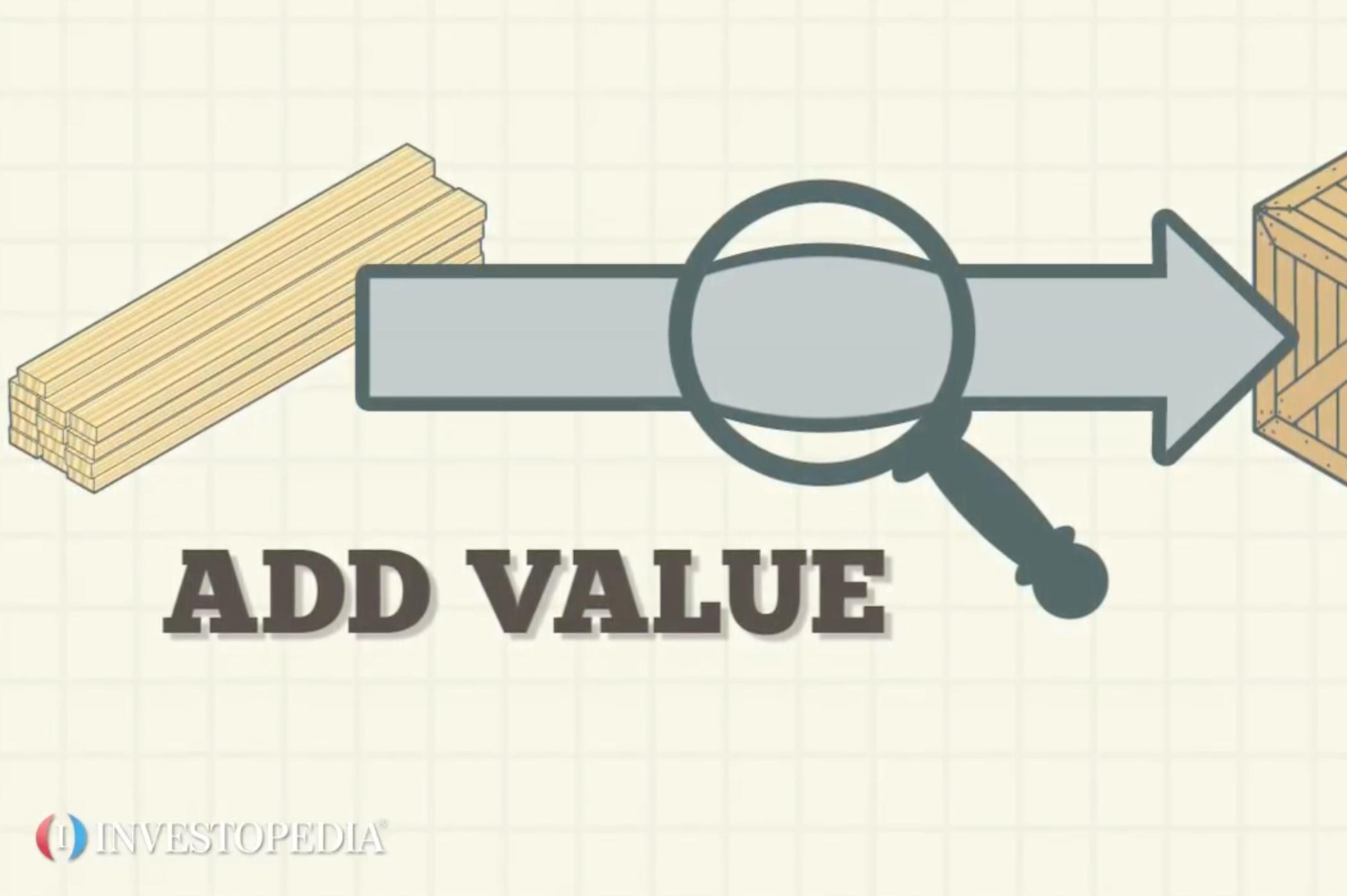 Value Chain - Video | Investopedia