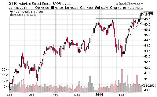 Sectors and Stocks to Watch This Week