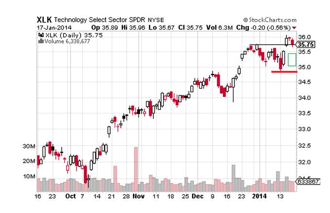 Technology And Healthcare Stocks To Watch