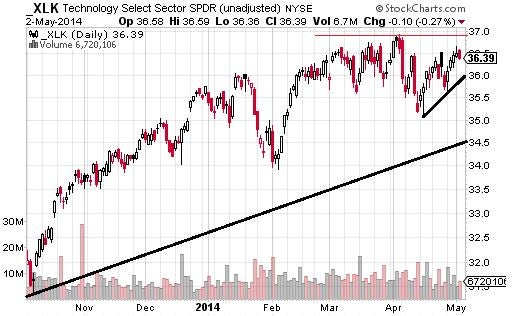 Technology and Cyclicals Back on Top...For ...