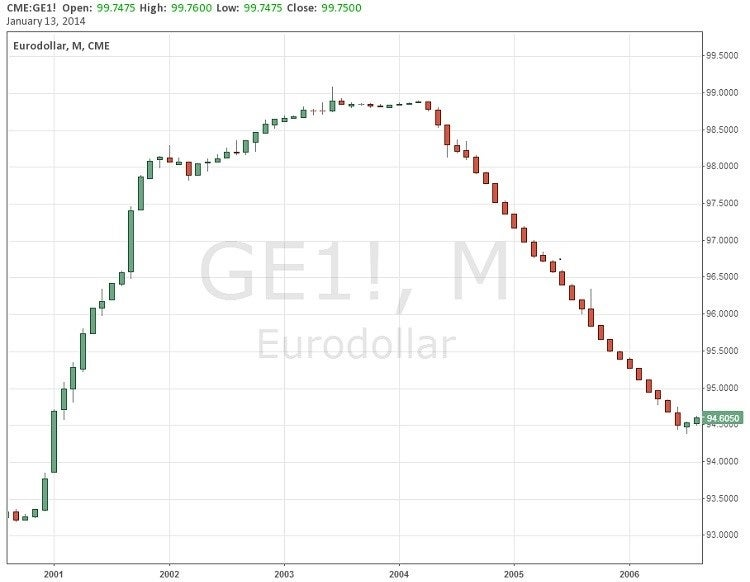 Eurodollars have historically shown long periods of trending price movement in between long periods of trading sideways.