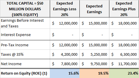 ROE of Company ABC with 100% financing with equity
