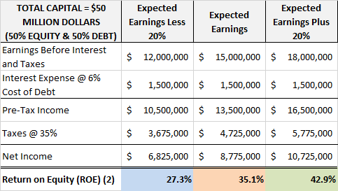 ROE of Company ABC with a 50/50 financing structure of debt and equity.