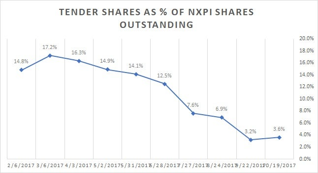 Perigon Wealth Management LLC Has $543000 Holdings in NXP Semiconductors NV (NXPI)