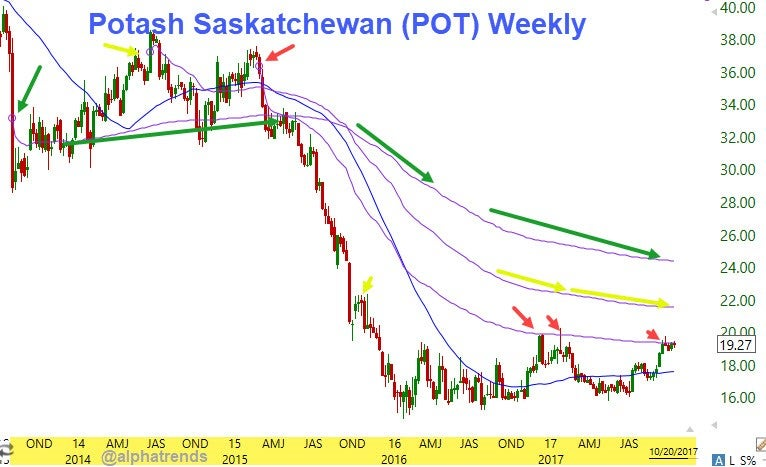 Of Saskatchewan Inc (POT) Set to Announce Quarterly Earnings on Thursday