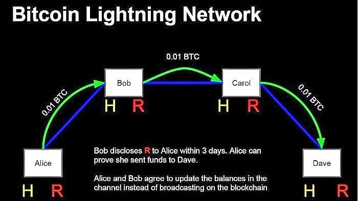 Diagram describing how the Bitcoin Lightning Network functions.