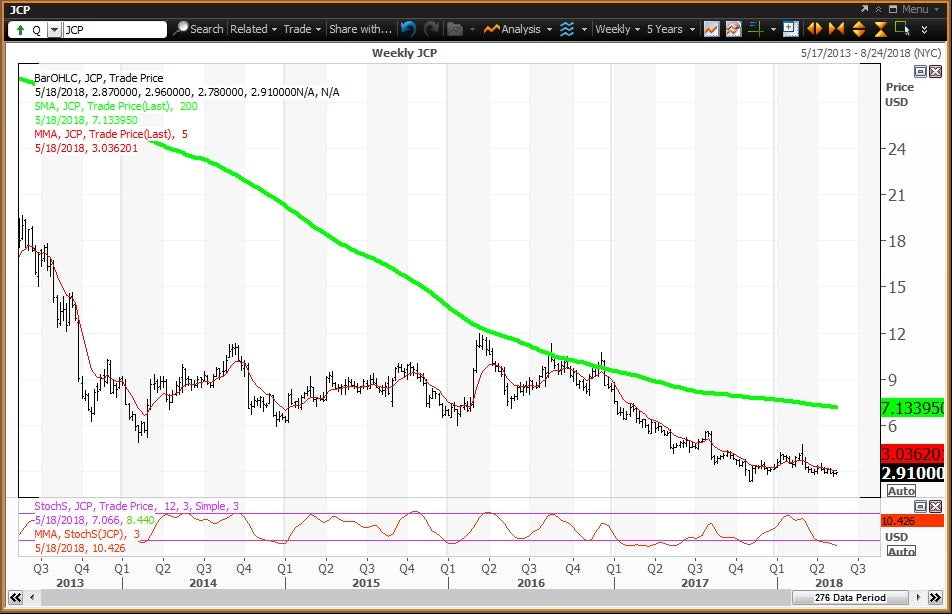 Weekly technical chart showing the performance J. C. Penney Company, Inc. (JCP) stock