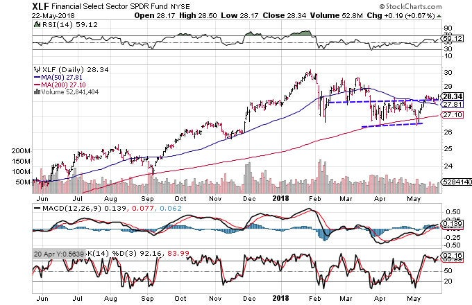 Technical chart showing the performance of the Financial Select Sector SPDR Fund (XLF)