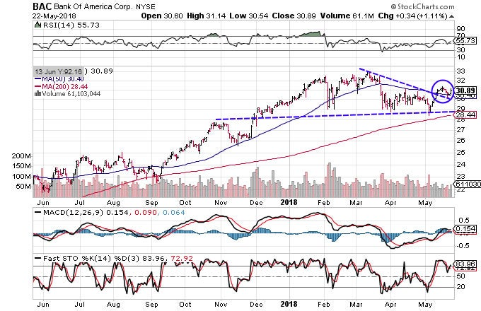 Technical chart showing the performance of Bank of America Corporation (BAC) stock