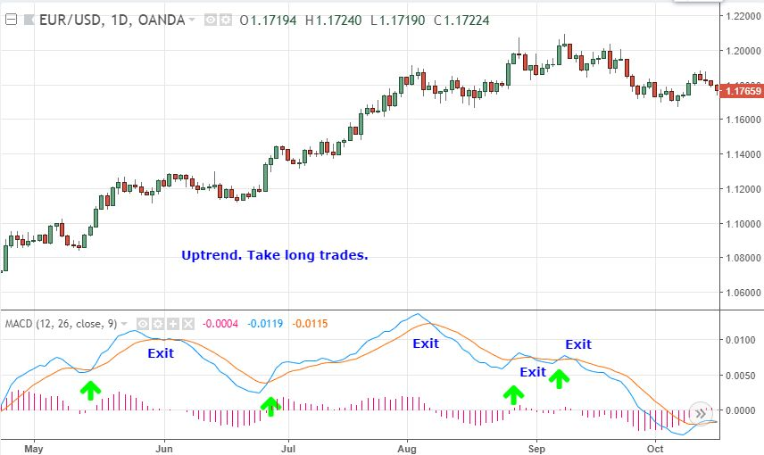 How do I use moving average to create a forex trading