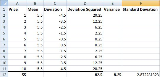 Variance and standard deviation in Excel.