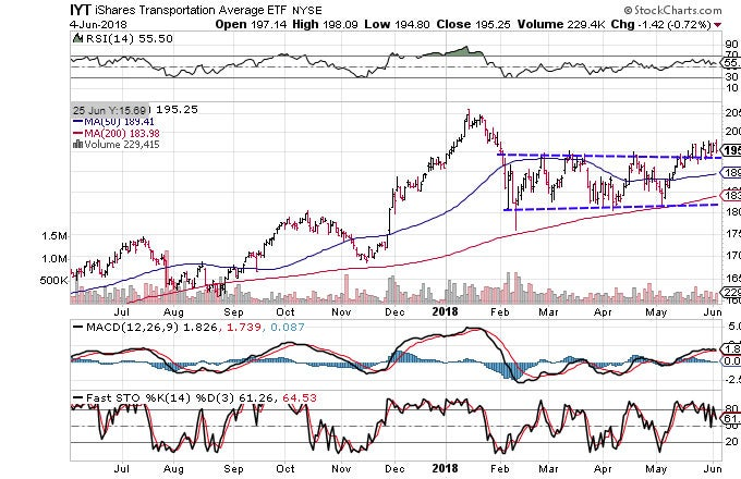 Technical chart showing the performance of the iShares Transportation Average ETF (IYT)