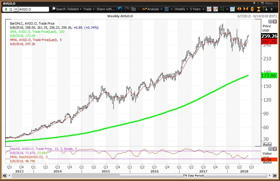 Weekly technical chart showing the performance of Broadcom Inc. (AVGO) stock