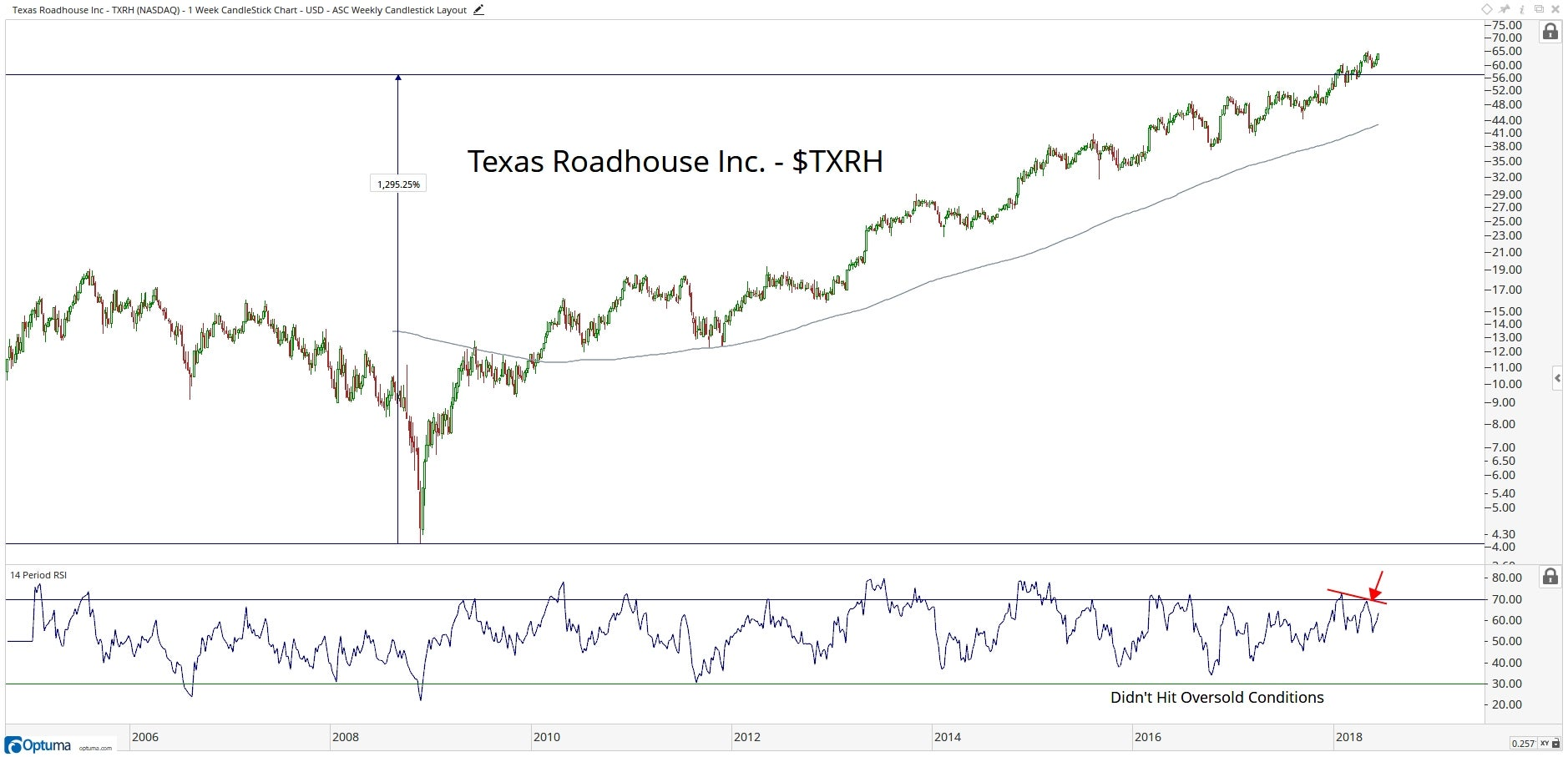 Technical chart showing the performance of Texas Roadhouse, Inc. (TXRH) stock
