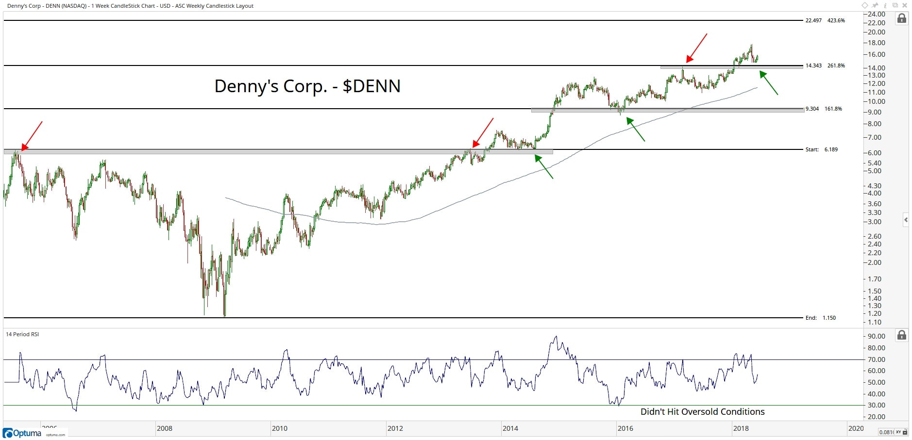 Technical chart showing the performance of Denny's Corporation (DENN) stock