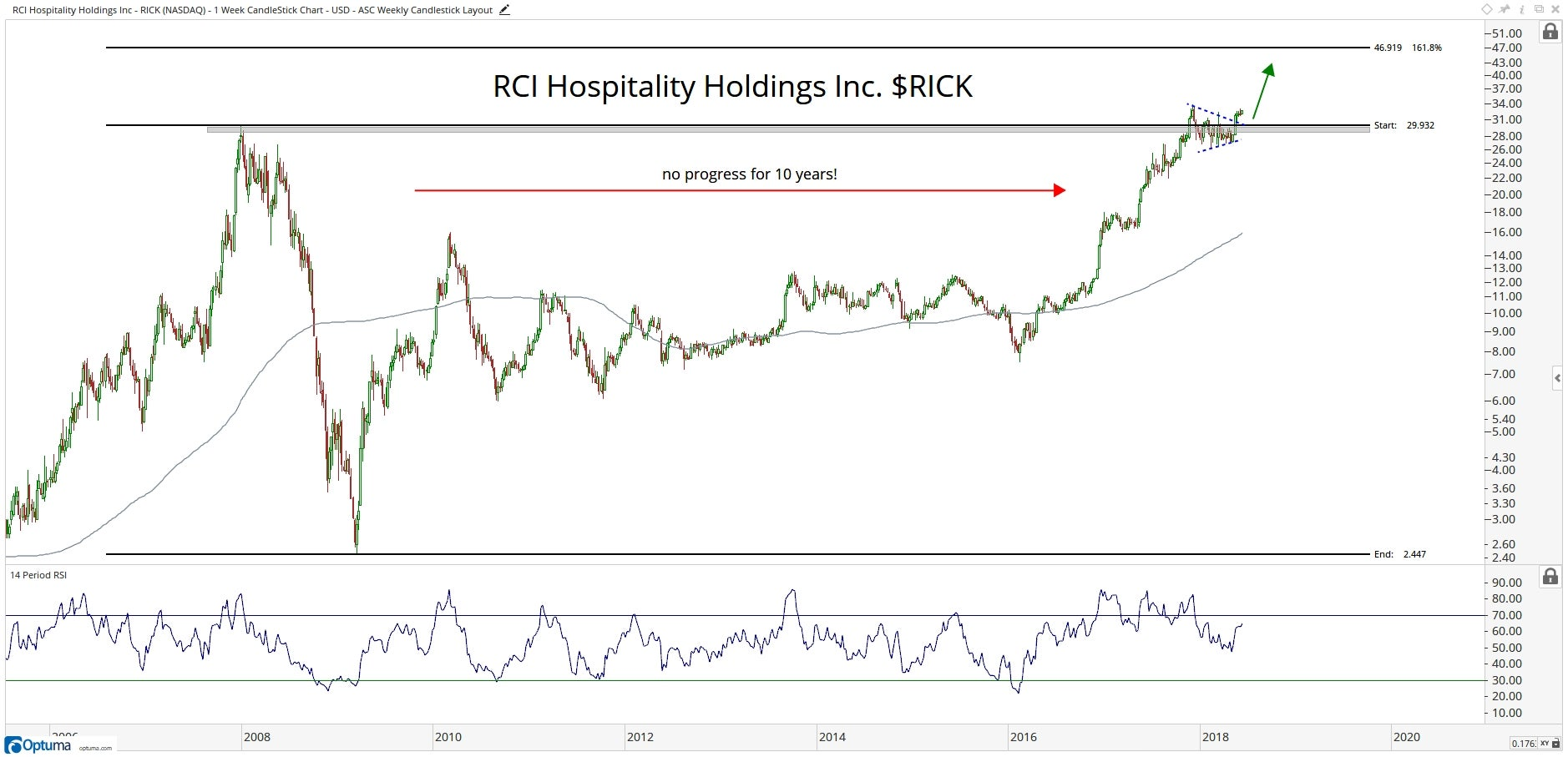 Technical chart showing the performance of RCI Hospitality Holdings, Inc. (RICK)