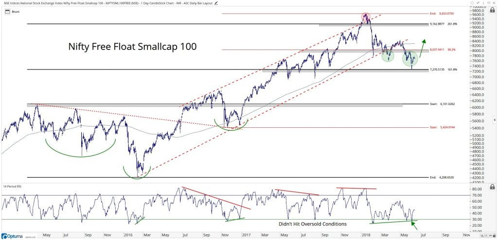 Technical chart showing the performance of the NIFTY Small-Cap Index