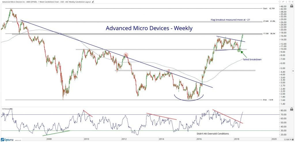 Chart showing the performance of Advanced Micro Devices, Inc. (AMD) stock