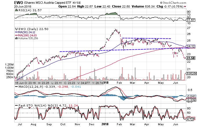 Technical chart showing the performance of the iShares MSCI Austria Capped ETF (EWO)