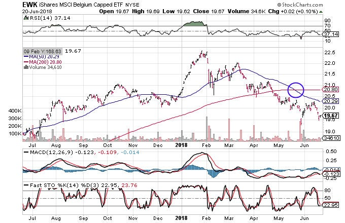 Technical chart showing the performance of the iShares MSCI Belgium Capped ETF (EWK)