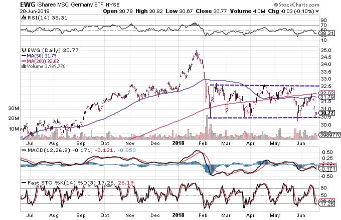 Technical chart showing the performance of the iShares MSCI Germany ETF (EWG)