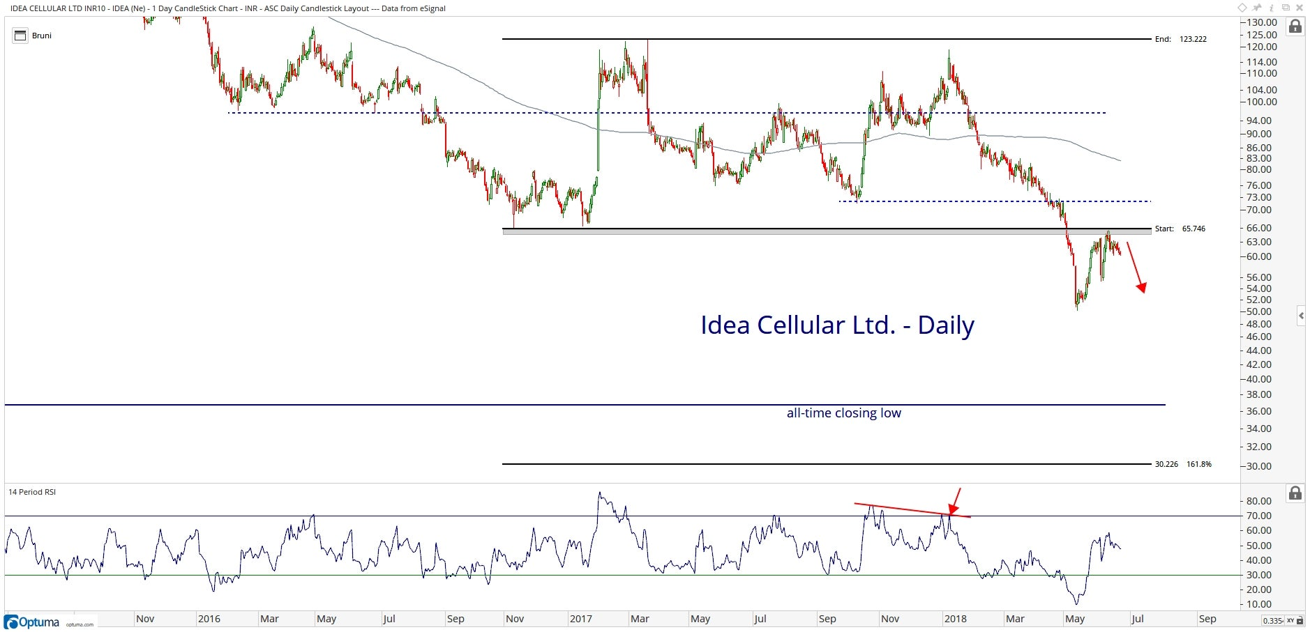 Technical chart showing the performance of Idea Cellular Limited (IDEA.BO) stock