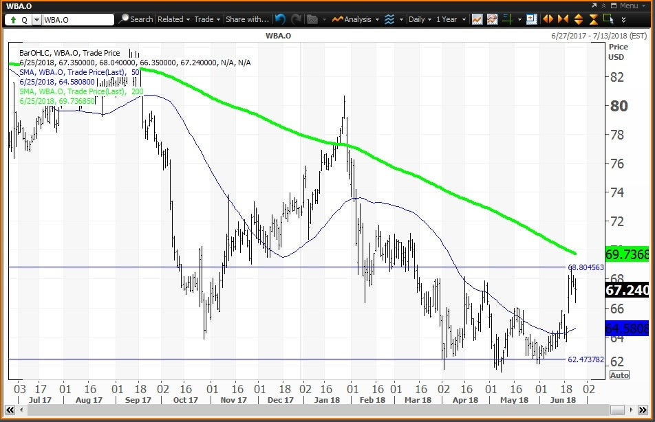 Daily technical chart showing the performance of Walgreens Boots Alliance, Inc. (WBA) stock