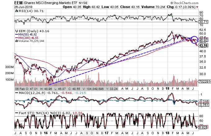 Technical chart showing the performance of the iShares MSCI Emerging Markets ETF (EEM)