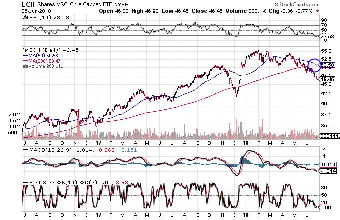Technical chart showing the performance of the iShares MSCI Chile Capped ETF (ECH)