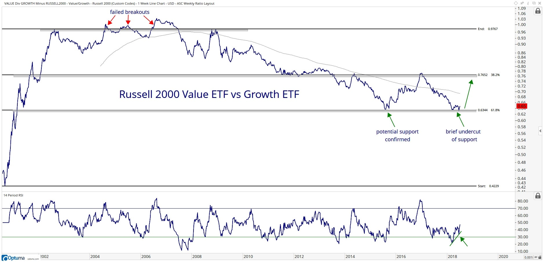Chart showing the performance of the Russell 2000 value ETF vs. its growth counterpart