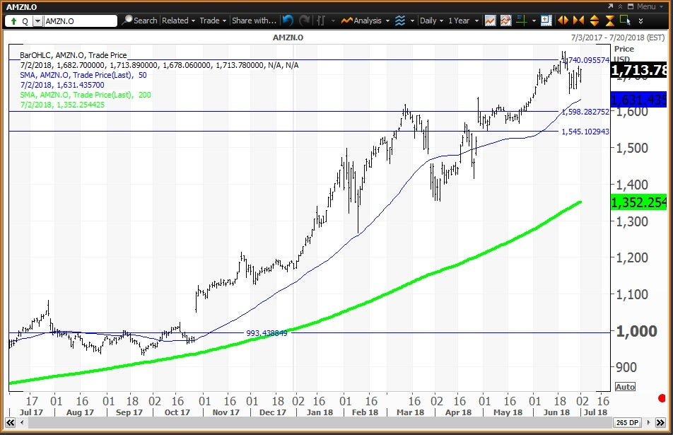 Daily technical chart showing the performance of Amazon.com, Inc.(AMZN) stock