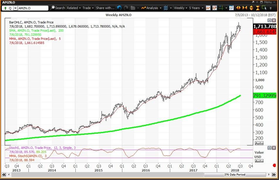 Weekly technical chart showing the performance of Amazon.com, Inc.(AMZN) stock