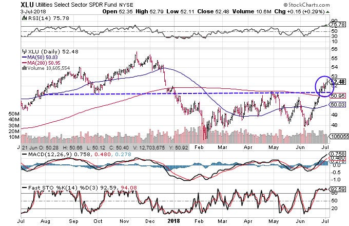 Technical chart showing the performance of the Utilities Select Sector SPDR Fund (XLU)