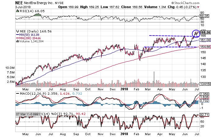 Technical chart showing the performance of NextEra Energy, Inc. (NEE)