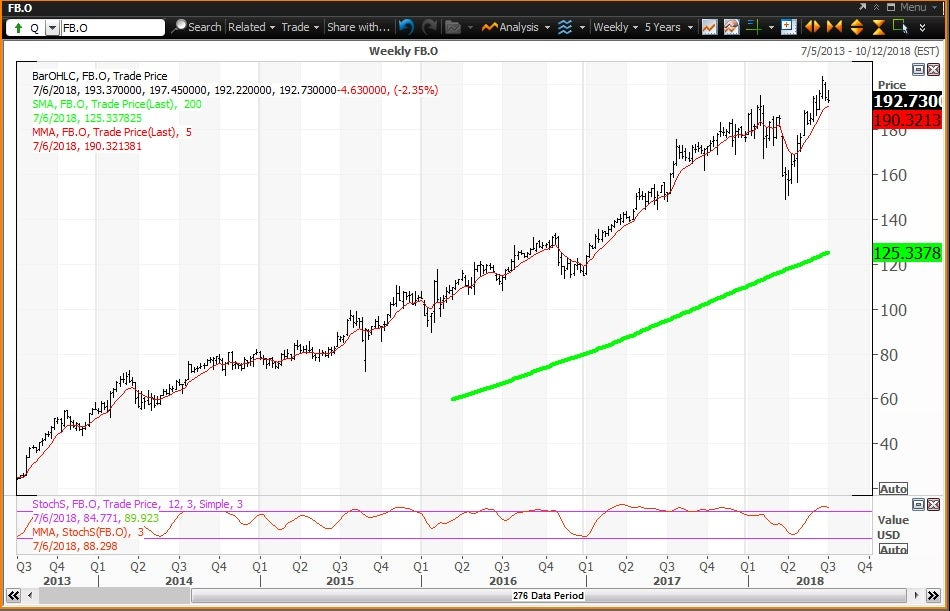 Weekly  technical chart showing the performance of Facebook, Inc. (FB) stock