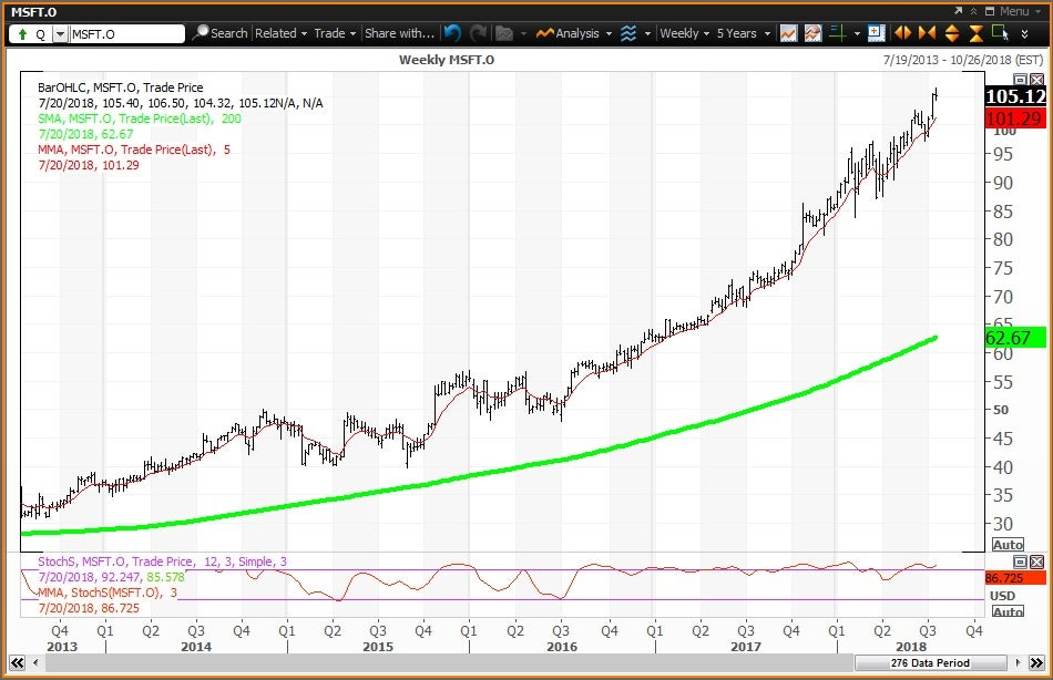 Weekly technical chart showing the performance of Microsoft Corporation(MSFT) stock