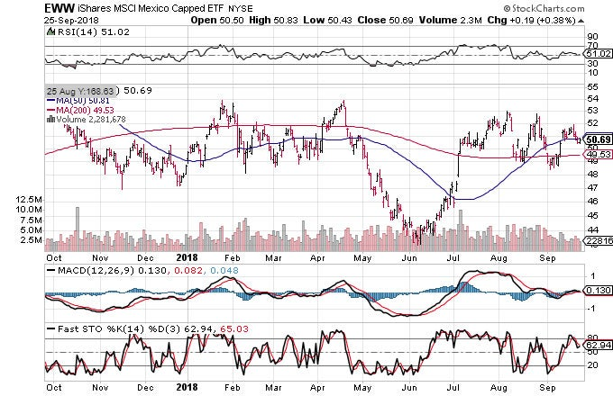 Technical chart showing the performance of he iShares MSCI Mexico Capped ETF (EWW)