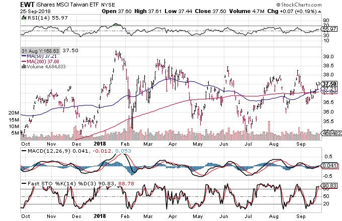 Technical chart showing the performance of the iShares MSCI Taiwan ETF (EWT)