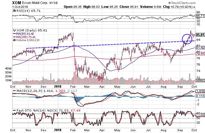 Technical chart showing the performance of Exxon Mobil Corporation(XOM) stock
