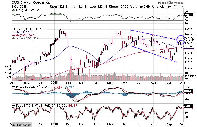 Technical chart showing the performance of Chevron Corporation (CVX) stock