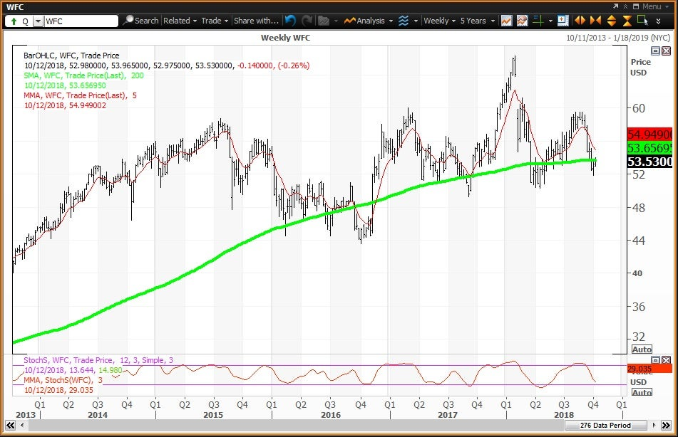 Weekly technical chart showing the performance of Wells Fargo & Company(WFC) stock