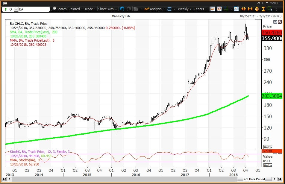 Weekly technical chart showing the performance of The Boeing Company (BA) stock