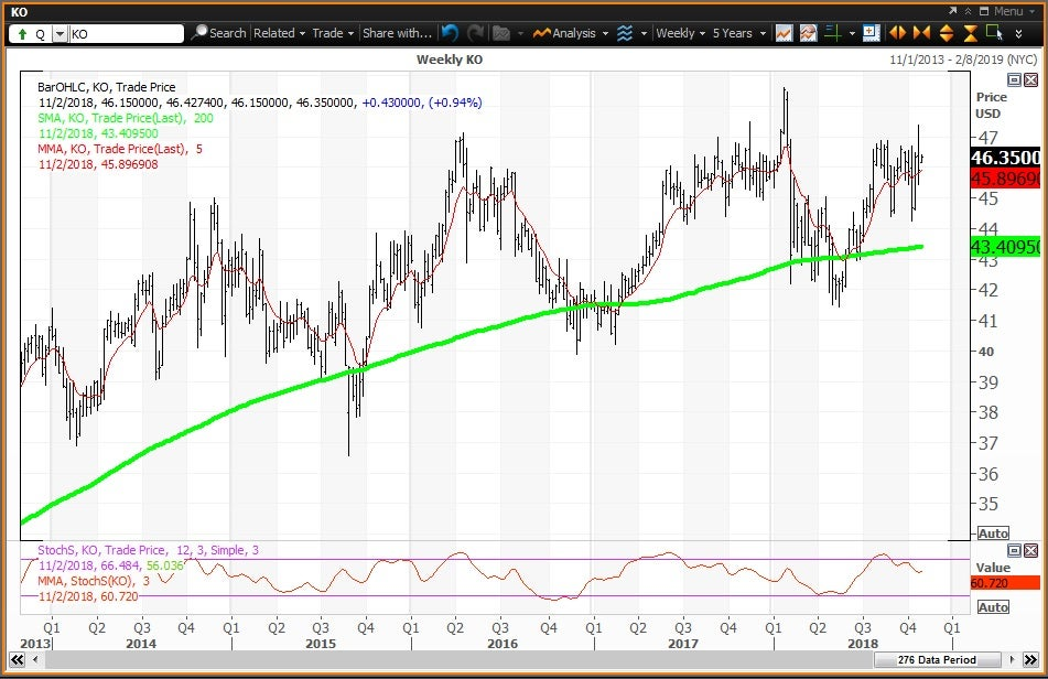 Weekly technical chart showing the performance of The Coca-Cola Company (KO)