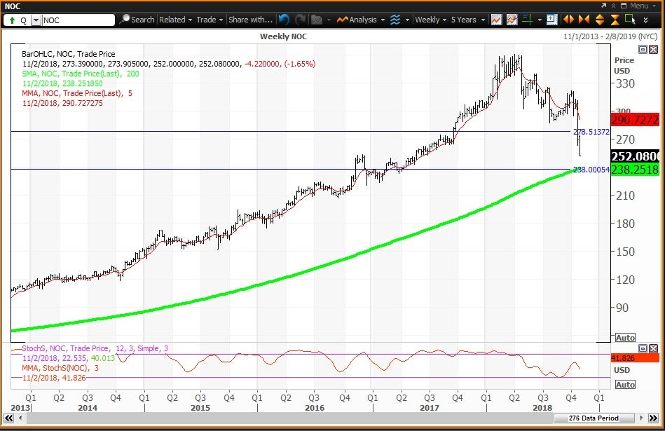 Weekly technical chart showing the performance of Northrop Grumman Corporation (NOC) stock